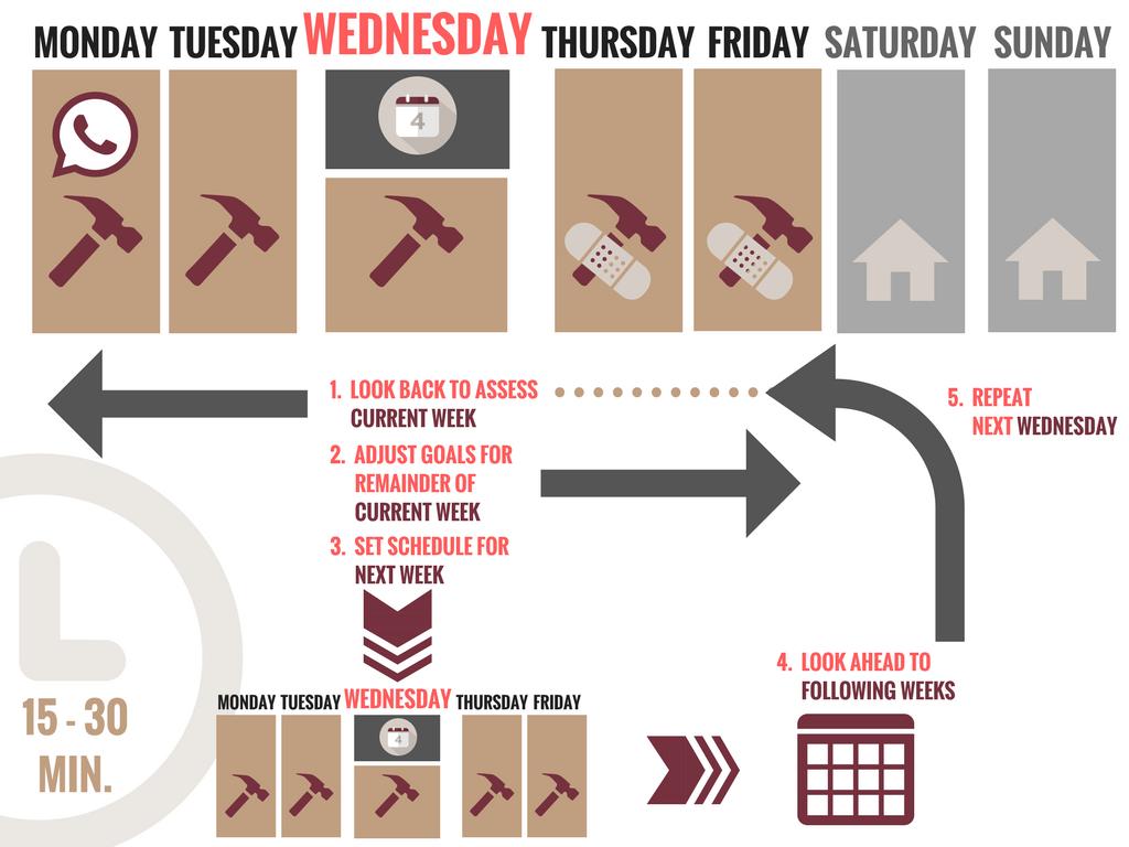 Construction Schedule Meeting Agenda