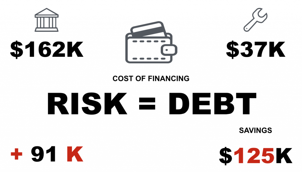 Debt Risk of College VS Trades