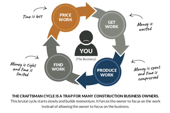 Profit First for Contractors Shawn Van Dyke The Craftsman Cycle