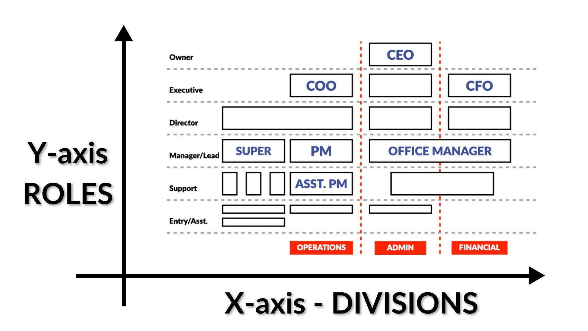 organization chart sample