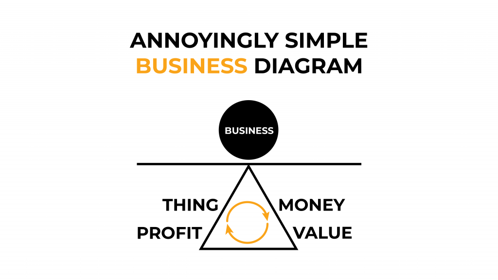 The Annoyingly Simple Business Diagram